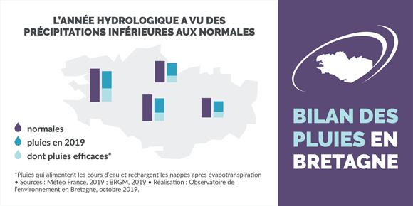 bilan_pluies_bretagne