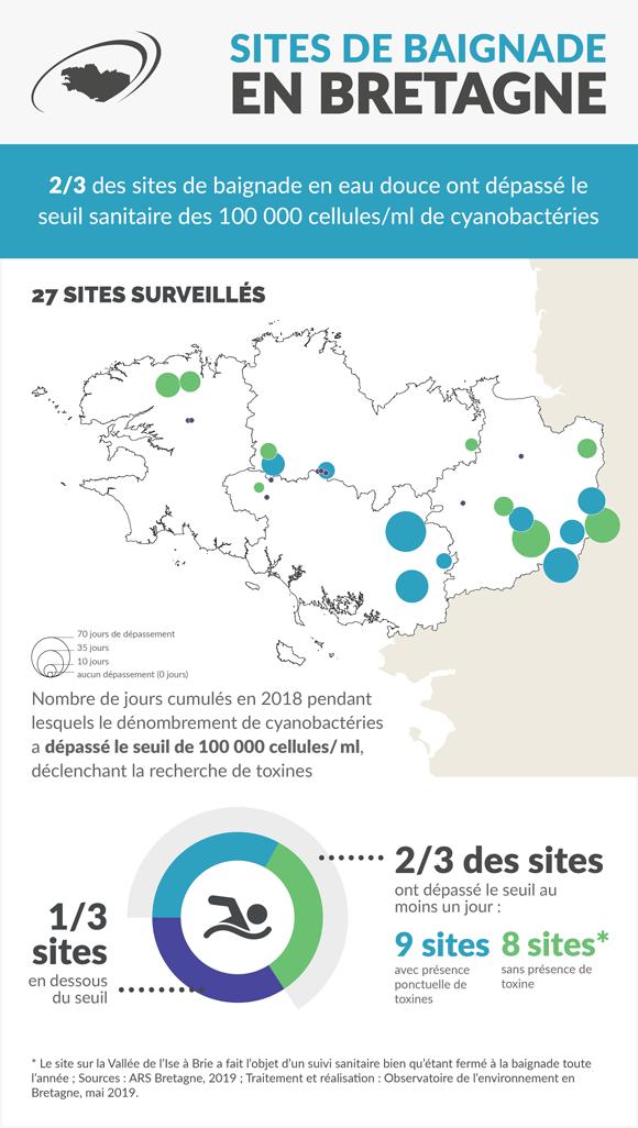 cyanobacteries_sites_baignade_Bretagne-infographie