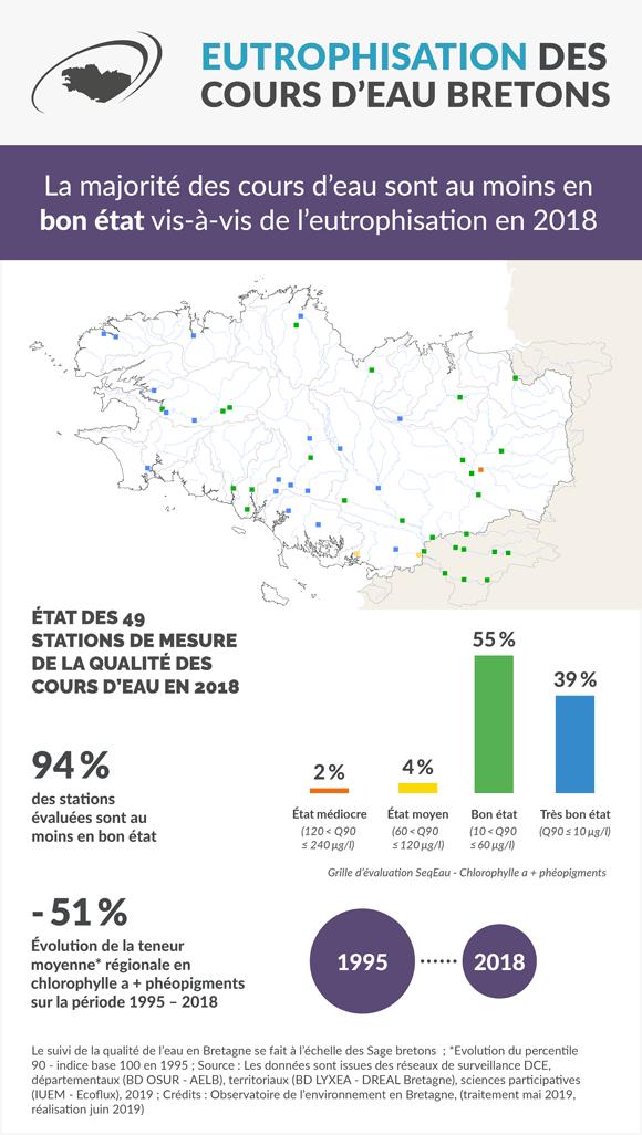 eutrophisation_cours_eau_bretons