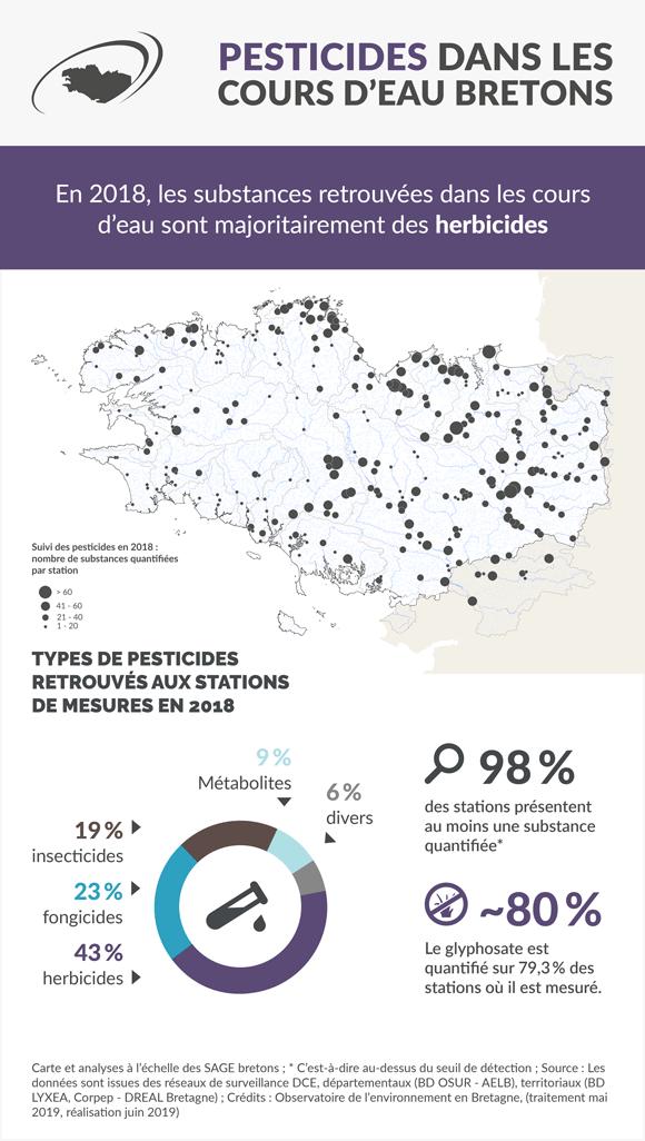 pesticides_cours-eau-bretons