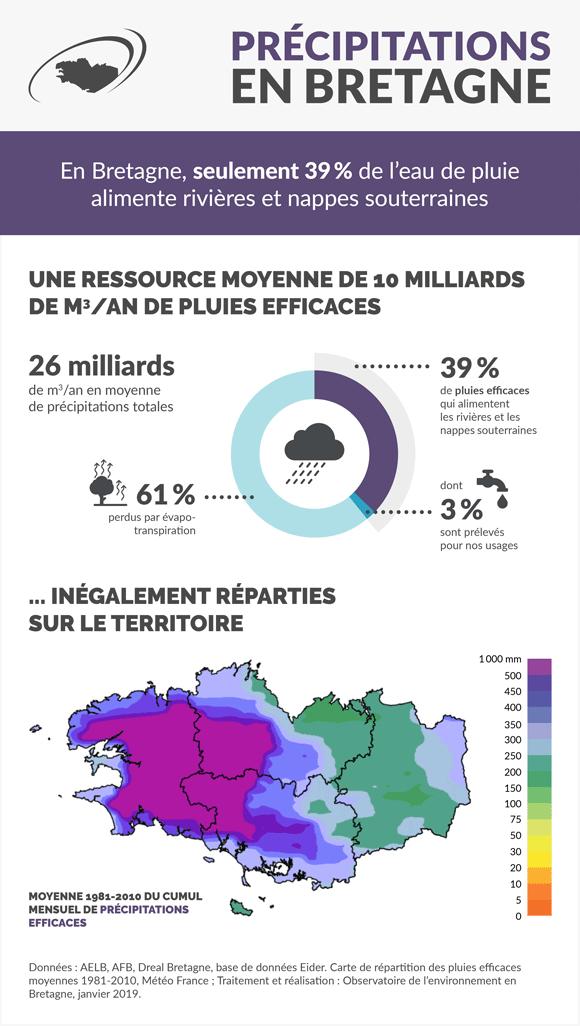 precipitations-bretagne-infographie