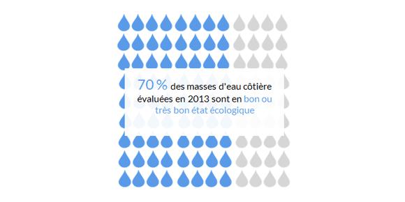 État-écologique-des-masses-d'eau-côtière-en-Bretagne.png
