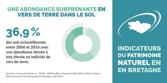 indicateur-abondance-vers-terre-sol-bretagne-infographie