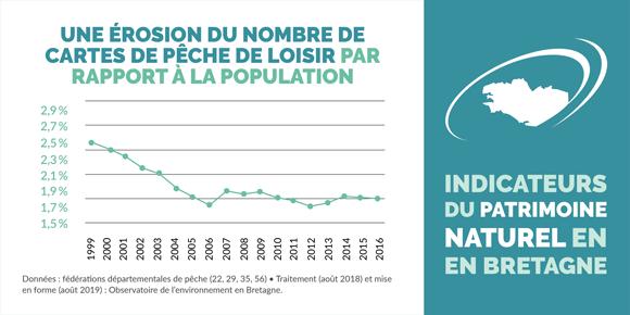 indicateur-cartes-peche-loisir-population-infographie