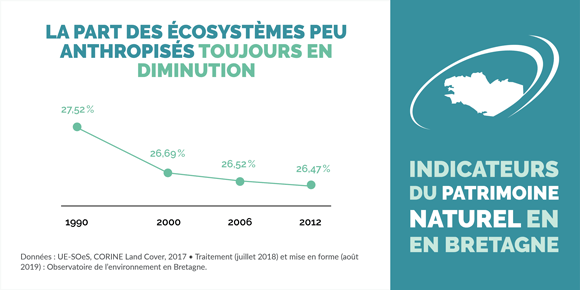 indicateur-empriseesurfacique-ecosystemes-peu-anthropises-bretagne-infographie