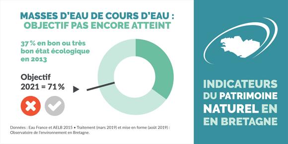 indicateur-etat-ecologique-cours-eau-bretagne-infographie