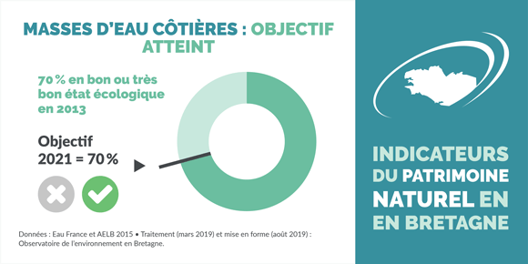 indicateur-etat-ecologique-eaux-cotieres-bretagne-infographie
