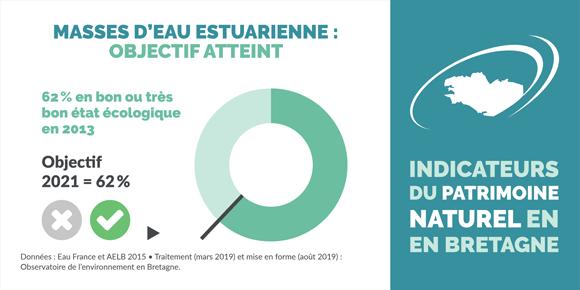 indicateur-etat-ecologique-eaux-transition-bretagne-infographie