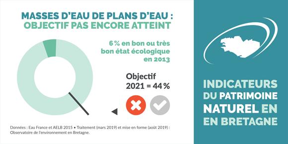 indicateur-etat-ecologique-plans-eau-bretagne-infographie