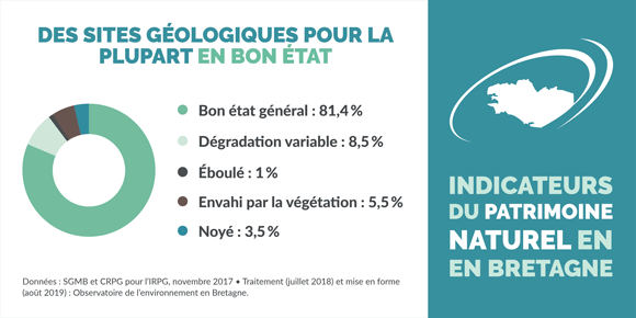 indicateur-etat-sites-inventaire-patrimoine-geologique-bretagne-infographie