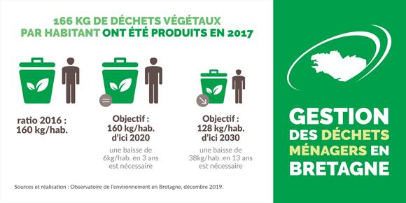 evolution-production-dechets-vegetaux-bretagne-infographie