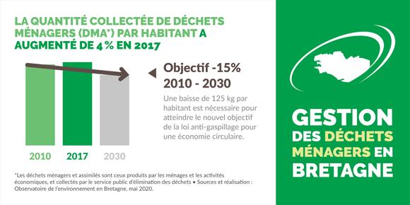 reduction-dechets-menagers-habitant-bretagne-infographie
