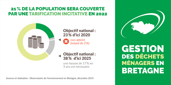 tarification-incitative-bretagne-infographie
