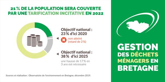tarification-incitative-bretagne-infographie