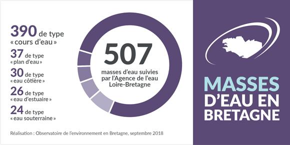 types_masses_eau_bretagne