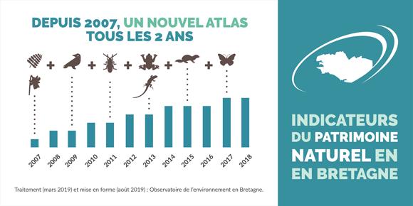 indicateur_niveau_connaissance_etat_sante_taxons_infographie