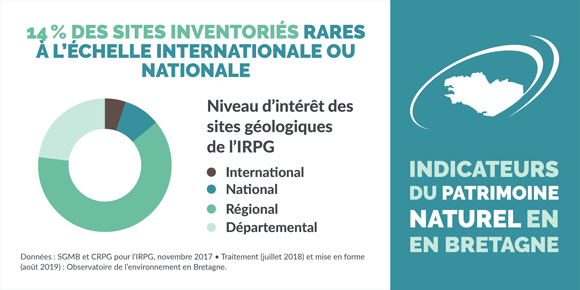 indicateur-niveau-rarete-sites-inventaire-patrimoine-geologique-bretagne-infographie