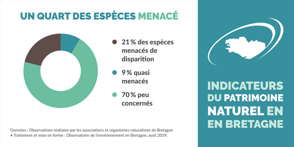 indicateur-risque-disparition-especes-bretagne-infographie