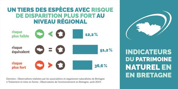 indicateur-ecart-niveau-regional-national-risque-disparition-especes-bretagne-infographie