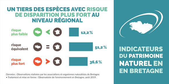 indicateur-ecart-niveau-regional-national-risque-disparition-especes-bretagne-infographie