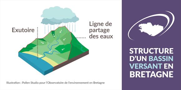 structure_bassin_versant_bretagne