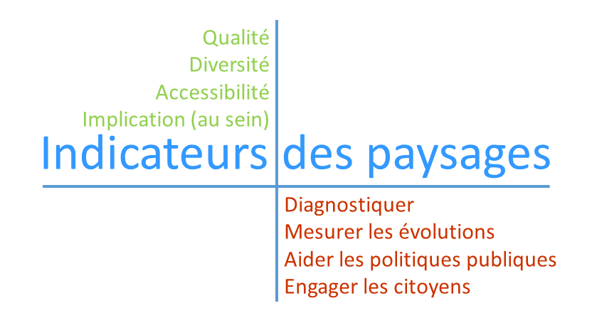 Les indicateurs de paysages