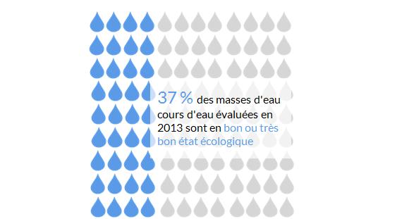 Etat écologique cours eau