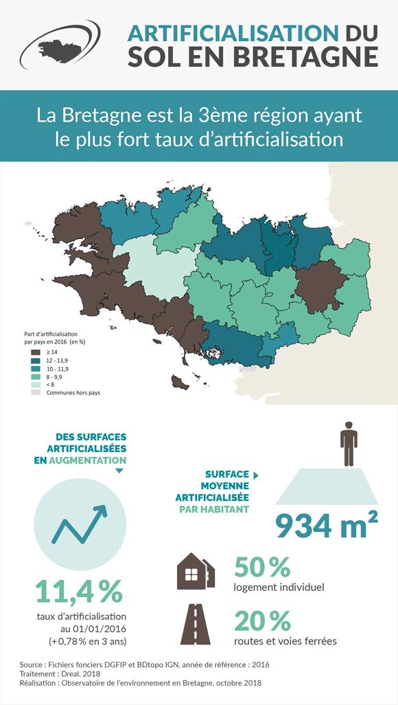 artificialisation-sols-bretagne-infographie