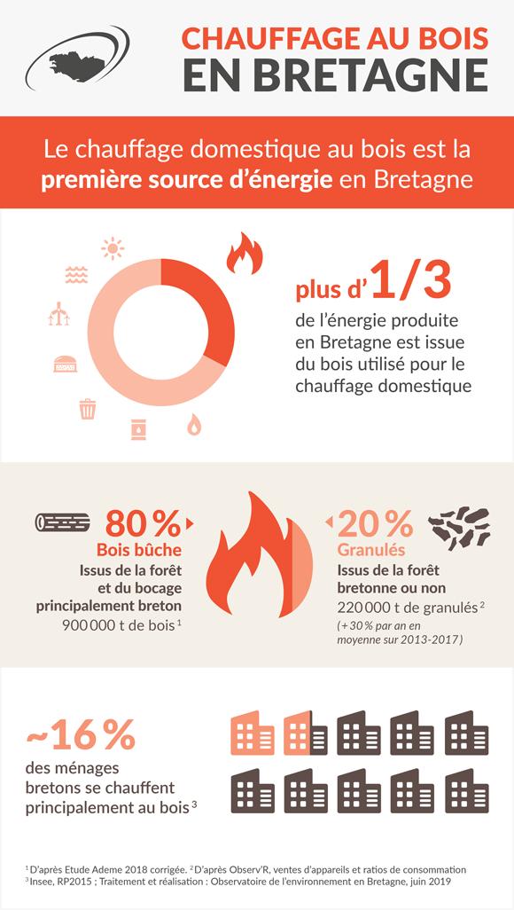 chauffage-bois-domestique-bretagne-infographie