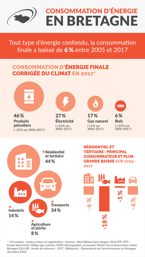 consommation_energie