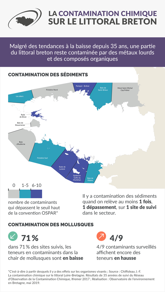 metaux-hydrocarbures-mer-littoral-bretagne-infographie