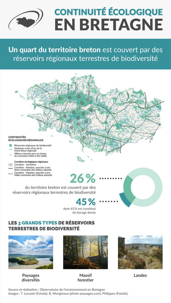 continuite-ecologique-infographie
