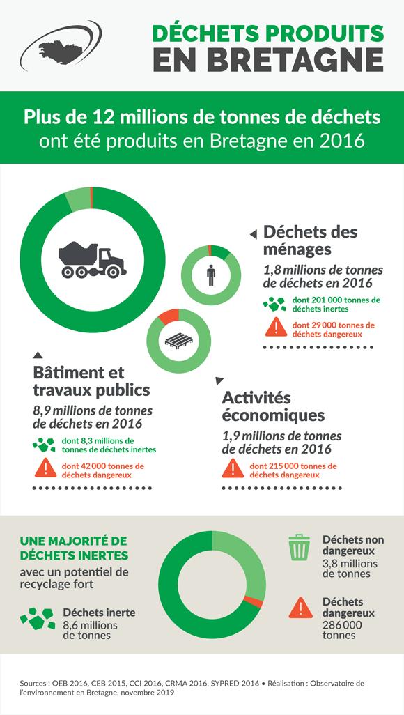 dechets-bretagne-infographie