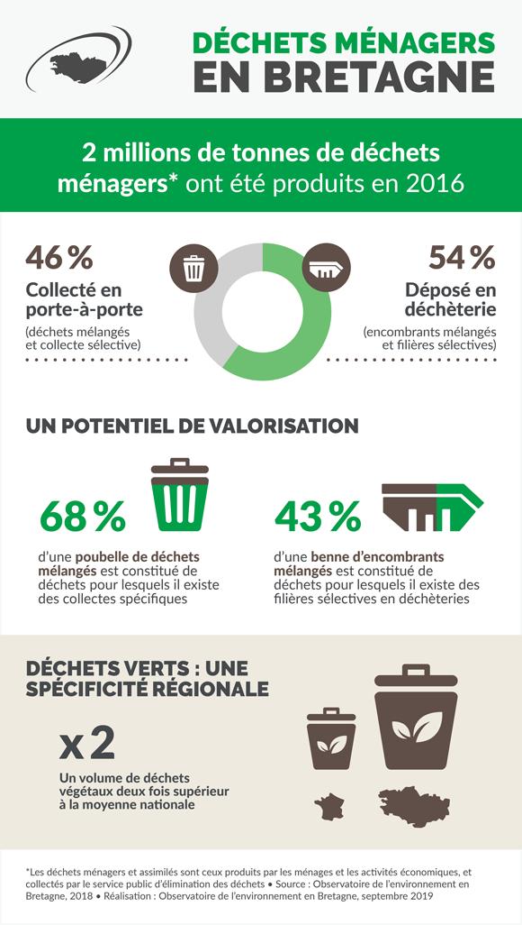 dechets-menagers-bretagne-infographie