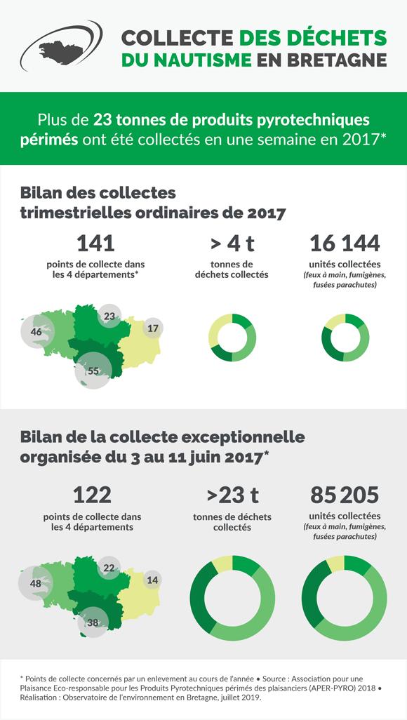 collecte-dechets-nautisme-bretagne-infographie