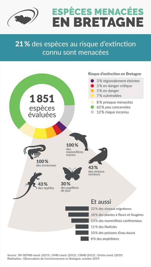 especes-menacees-bretagne-infographie