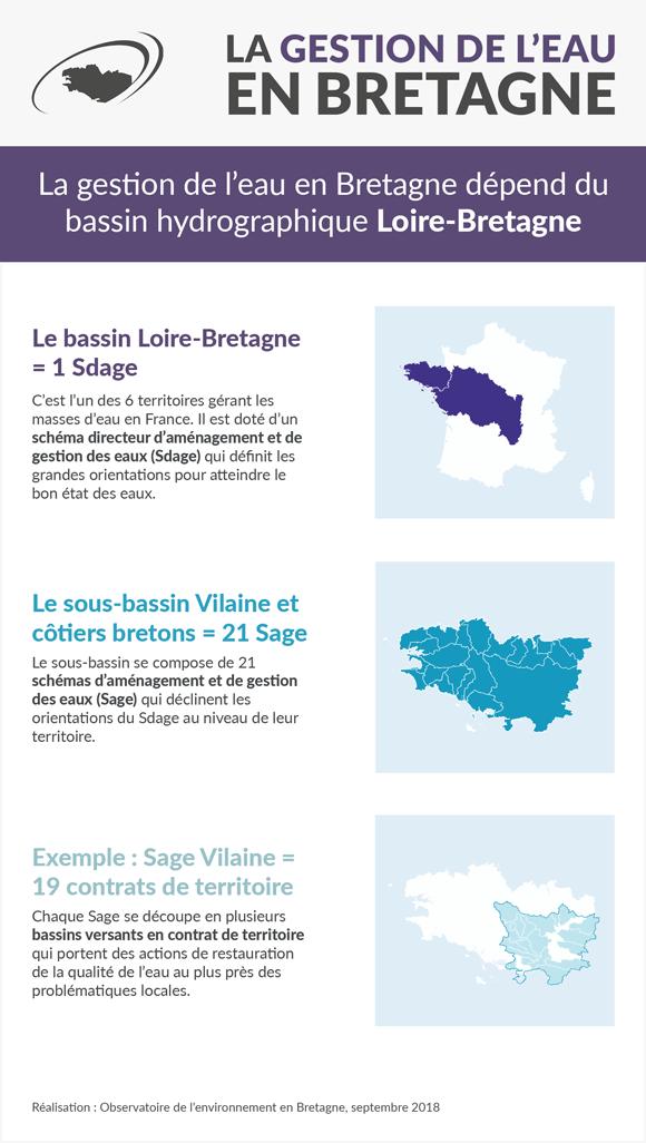 bassin-loire-bretagne-infographie