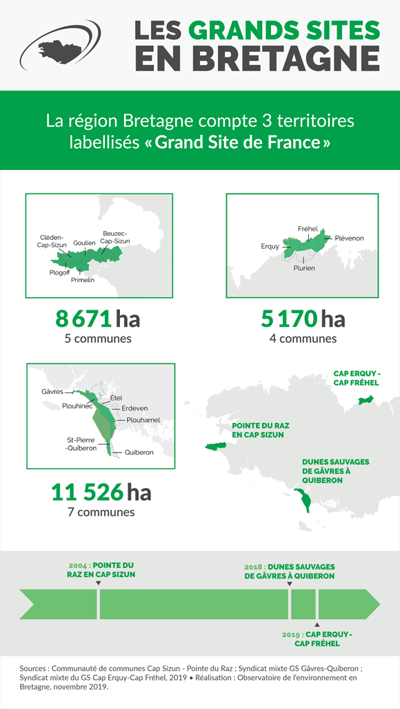 grands-sites-bretagne-infographie