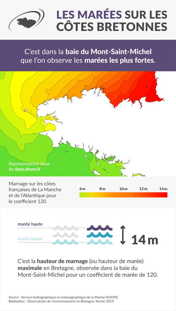 marees-bretagne-infographie