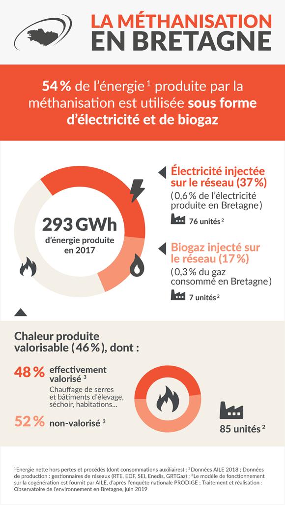 methanisation_bretagne-infographie