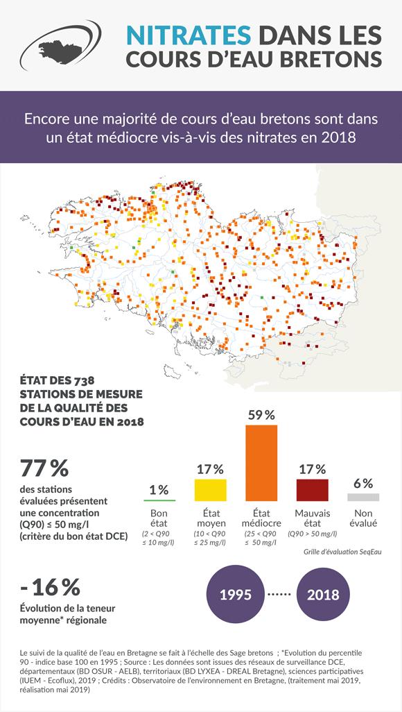 nitrates-cours-eau-bretagne-infographie