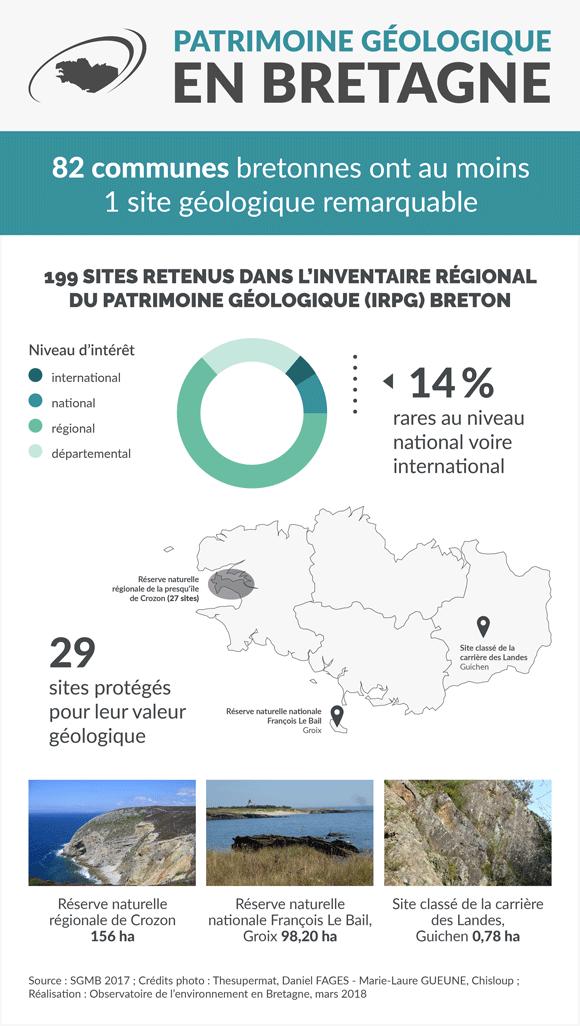 Le patrimoine géologique en Bretagne