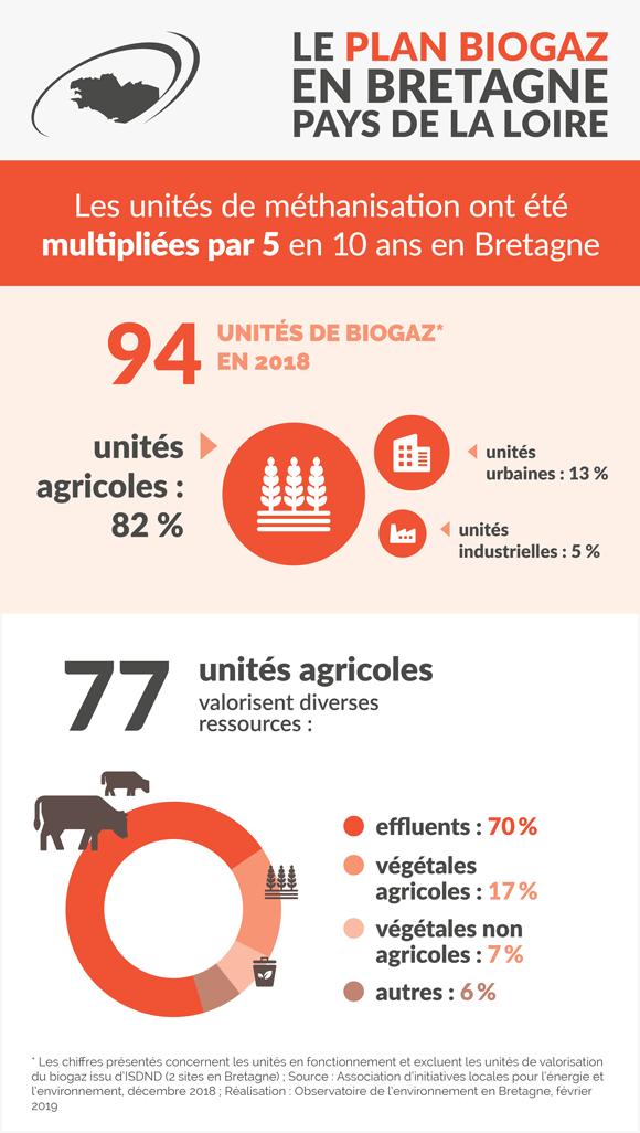 plan-biogaz-bretagne-pays-loire-infographie