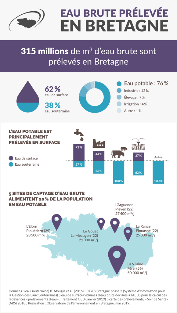 prelevements-eau-bretagne-infographie