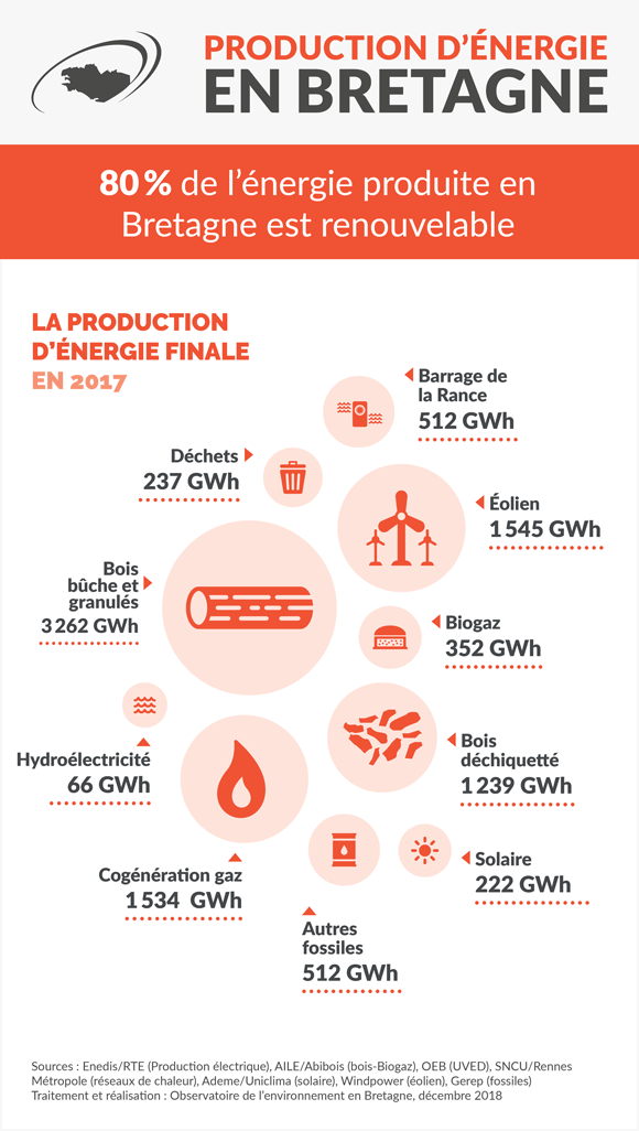 production_energie
