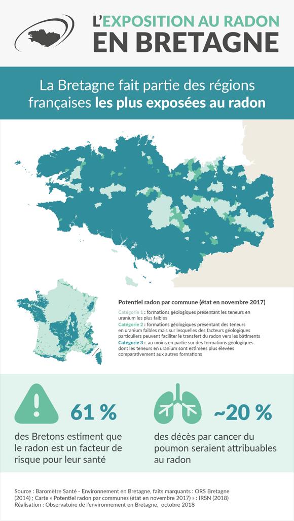 radon-bretagne-infographie
