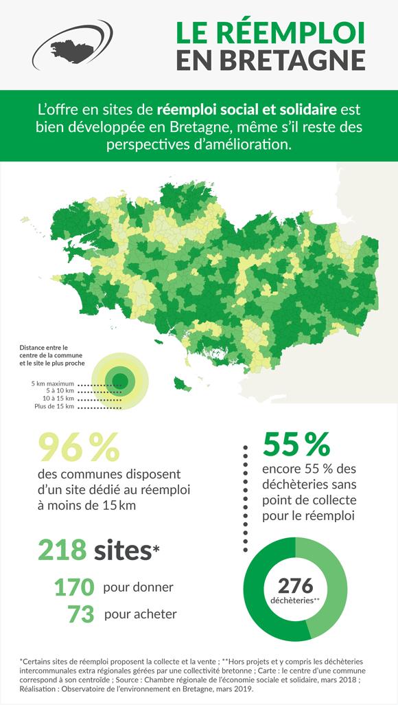 reemploi-social-solidaire-bretagne-infographie
