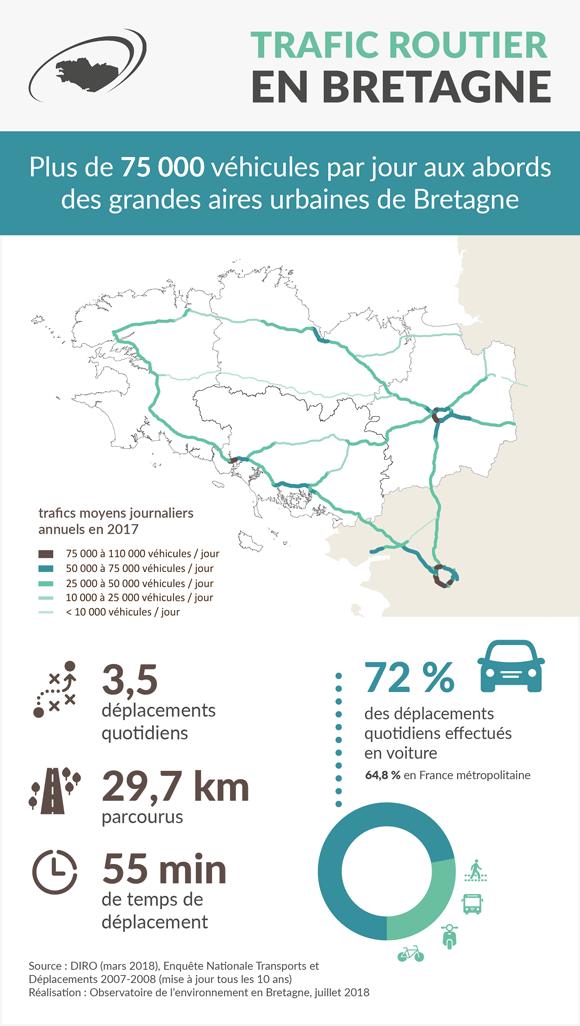 Le trafic routier en Bretagne