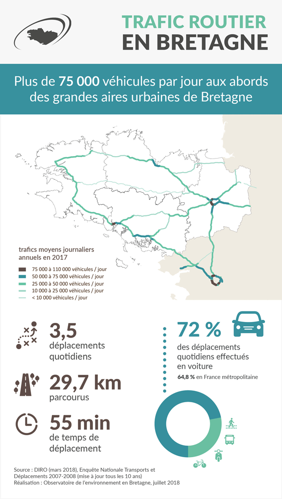 trafic-routier-mobilite-bretagne-infographie