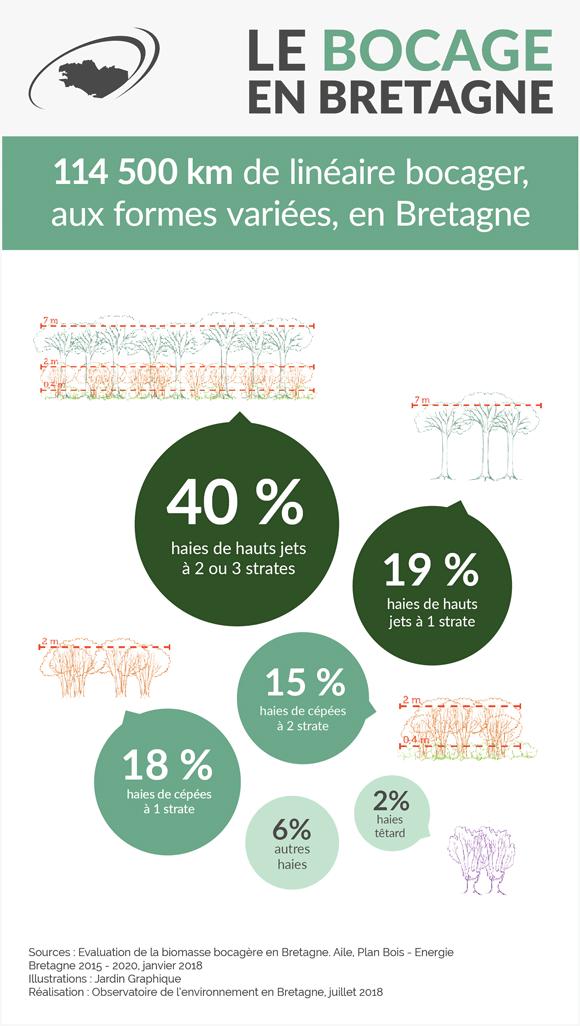 type-bocage-bretagne-infographie